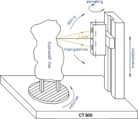 mesure laser distance